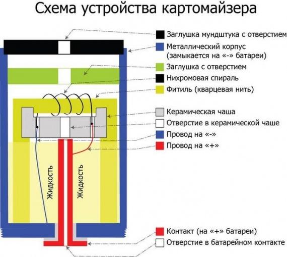 Схема устройства картомайзера