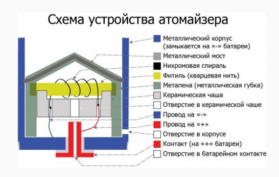 Схема устройства атомайзера